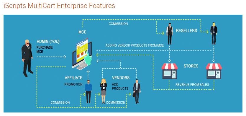 iScripts Multicart Enterprise Features